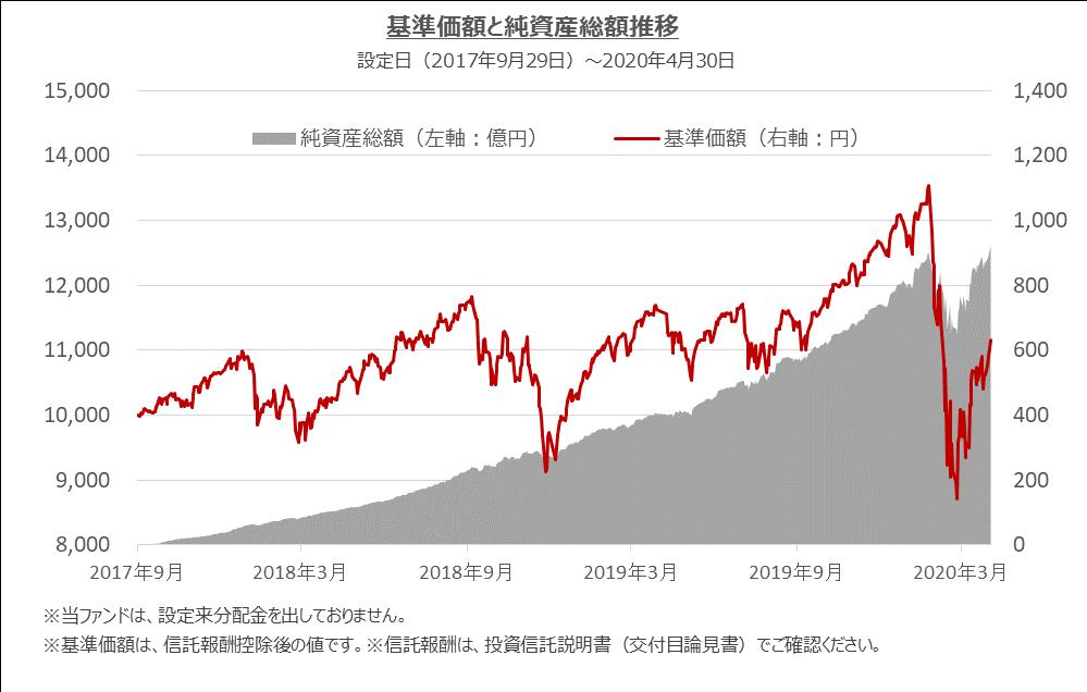 楽天 バンガード 全米 楽天・全米株式インデックス・ファンド